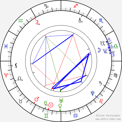 Anneli Pasanen astro natal birth chart, Anneli Pasanen horoscope, astrology