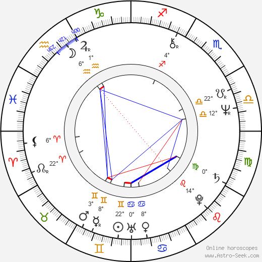 Antony Sher birth chart, biography, wikipedia 2018, 2019