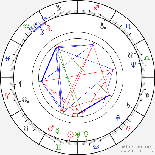 Antony Sher astro natal birth chart, Antony Sher horoscope, astrology