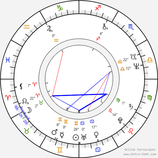 Arvo Iho birth chart, biography, wikipedia 2019, 2020