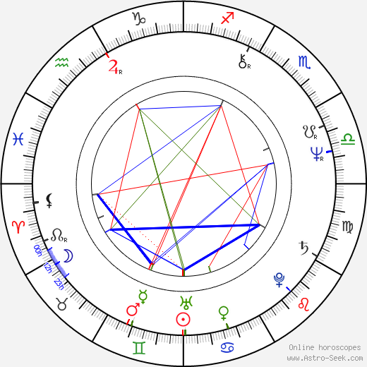 Arvo Iho birth chart, Arvo Iho astro natal horoscope, astrology