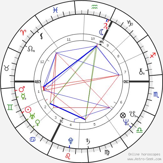 Bertrand Lavier день рождения гороскоп, Bertrand Lavier Натальная карта онлайн