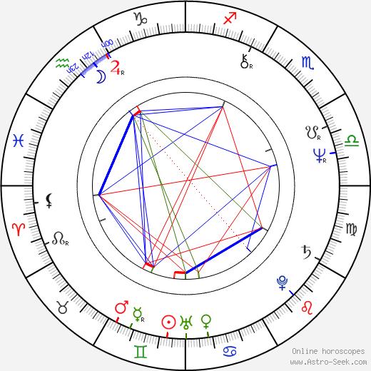 Bořek Šípek birth chart, Bořek Šípek astro natal horoscope, astrology