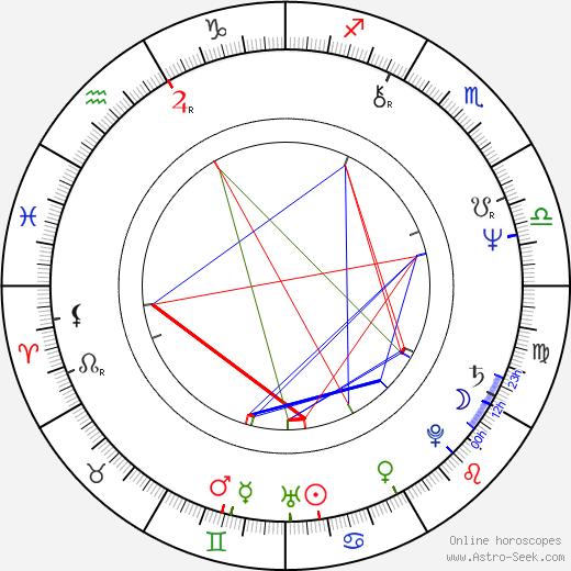 Boris Filan birth chart, Boris Filan astro natal horoscope, astrology