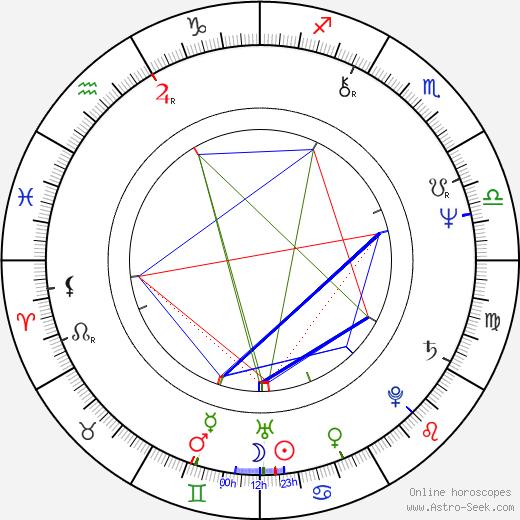 Brenda Kendall astro natal birth chart, Brenda Kendall horoscope, astrology