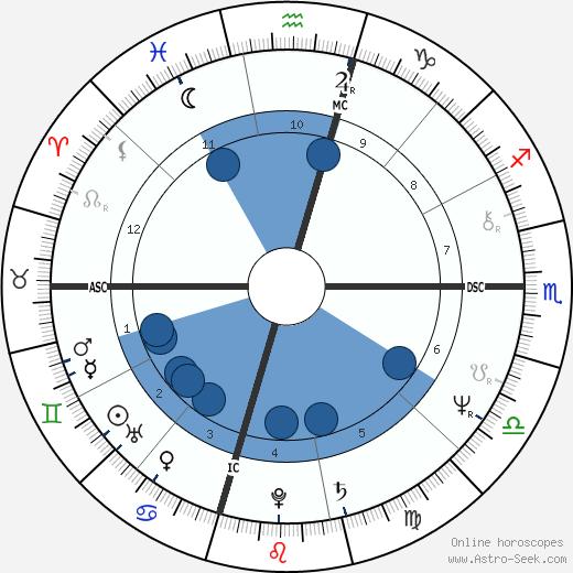 Carey Peck wikipedia, horoscope, astrology, instagram