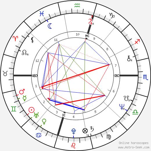 Carey Peck день рождения гороскоп, Carey Peck Натальная карта онлайн