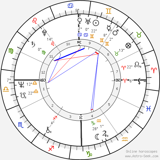 Christy Mihos birth chart, biography, wikipedia 2018, 2019