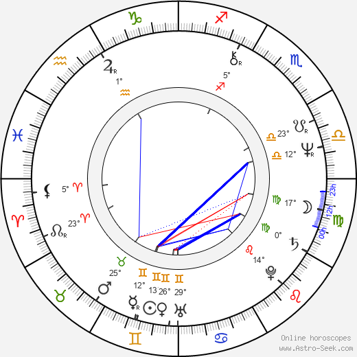 Didier Philippe-Gérard birth chart, biography, wikipedia 2019, 2020