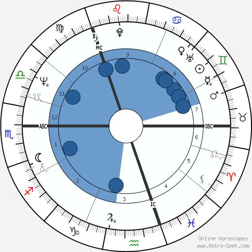 Douglas Henderson wikipedia, horoscope, astrology, instagram