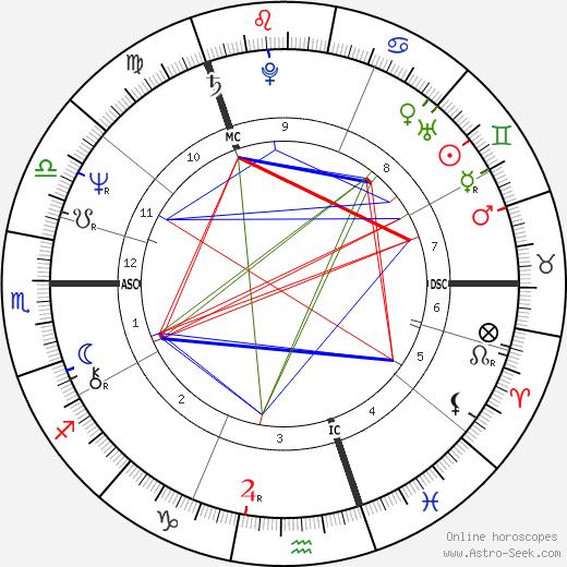 Douglas Henderson день рождения гороскоп, Douglas Henderson Натальная карта онлайн