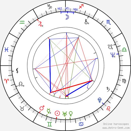 Frank Beard birth chart, Frank Beard astro natal horoscope, astrology