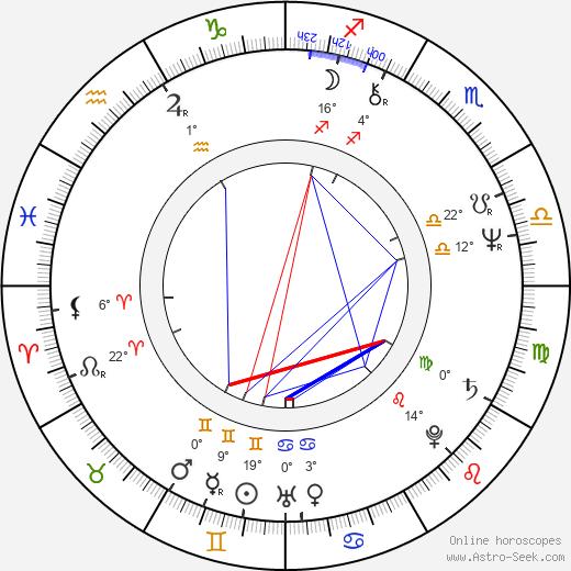 Frankie Faison birth chart, biography, wikipedia 2019, 2020