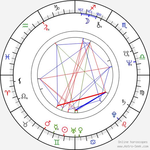 Frankie Faison день рождения гороскоп, Frankie Faison Натальная карта онлайн