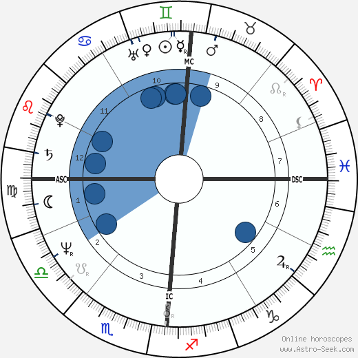 Gabriel Arcand wikipedia, horoscope, astrology, instagram