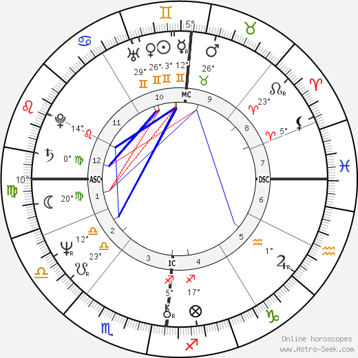 Gabriel Arcand birth chart, biography, wikipedia 2018, 2019