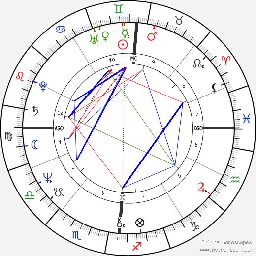 Габриель Аркан Gabriel Arcand день рождения гороскоп, Gabriel Arcand Натальная карта онлайн