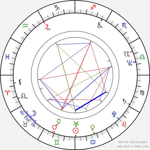 Helena Třeštíková astro natal birth chart, Helena Třeštíková horoscope, astrology