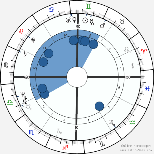 Holly Near wikipedia, horoscope, astrology, instagram