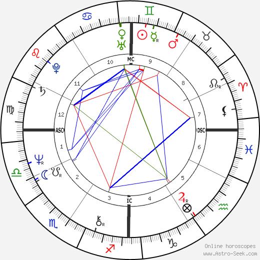 Holly Near tema natale, oroscopo, Holly Near oroscopi gratuiti, astrologia