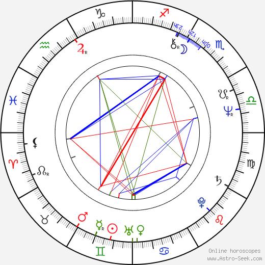 Igor Smržík birth chart, Igor Smržík astro natal horoscope, astrology