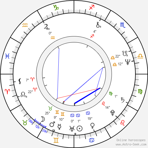 Irena Gerová birth chart, biography, wikipedia 2019, 2020