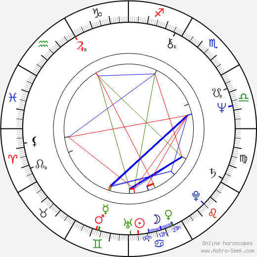 Janusz Zerbst birth chart, Janusz Zerbst astro natal horoscope, astrology