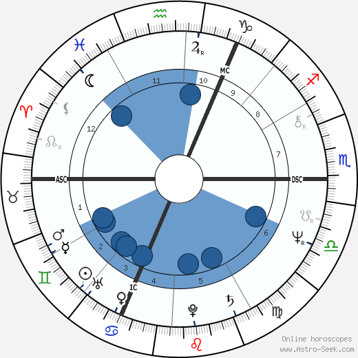 Jaroslaw Kaczynski wikipedia, horoscope, astrology, instagram