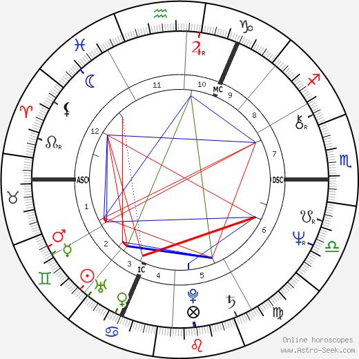 Ярослав Качиньский Jaroslaw Kaczynski день рождения гороскоп, Jaroslaw Kaczynski Натальная карта онлайн