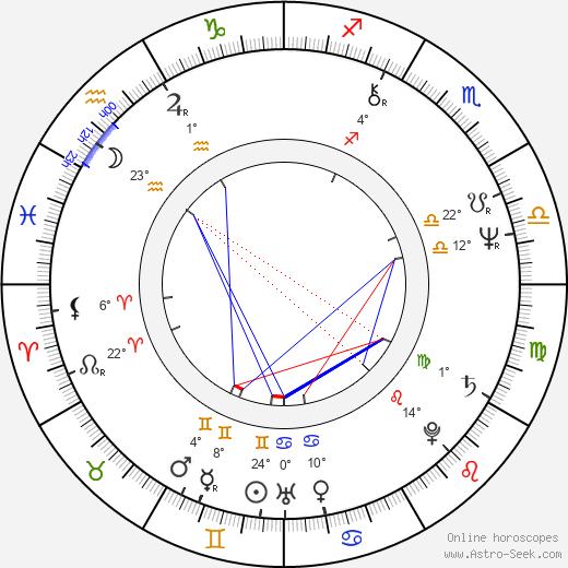 Jim Varney birth chart, biography, wikipedia 2020, 2021