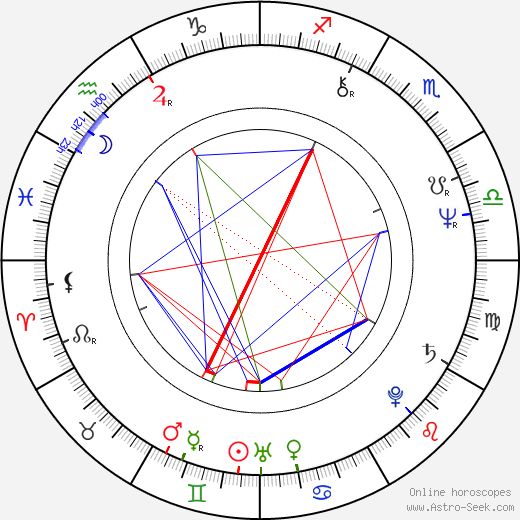 Jim Varney birth chart, Jim Varney astro natal horoscope, astrology