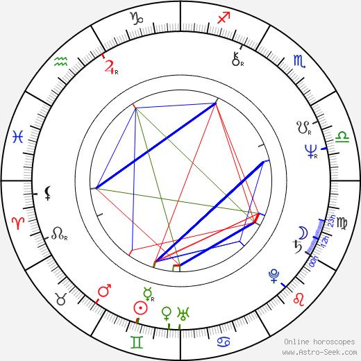 John Rothman birth chart, John Rothman astro natal horoscope, astrology