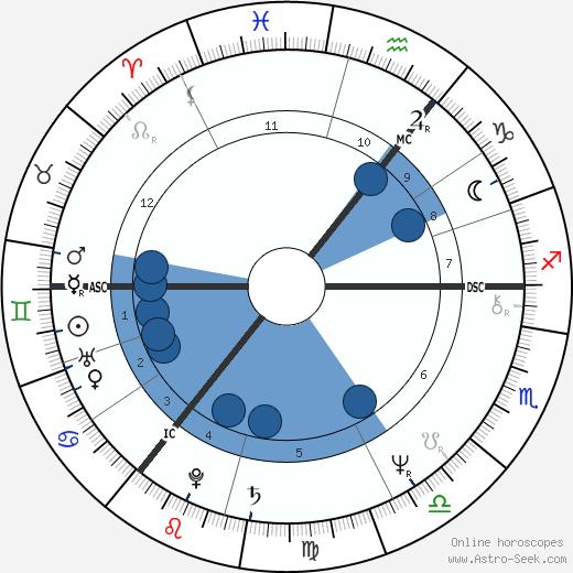 John Wetton wikipedia, horoscope, astrology, instagram