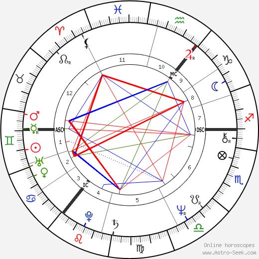 John Wetton tema natale, oroscopo, John Wetton oroscopi gratuiti, astrologia