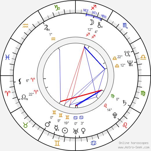 Karel Zich birth chart, biography, wikipedia 2018, 2019