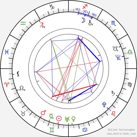 Karel Zich astro natal birth chart, Karel Zich horoscope, astrology