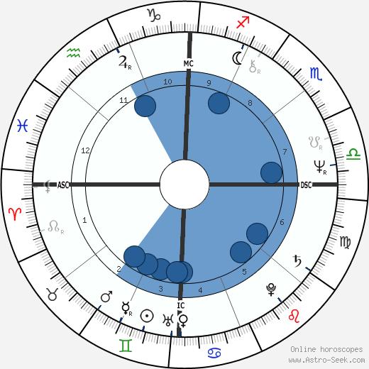 Karen Logan wikipedia, horoscope, astrology, instagram