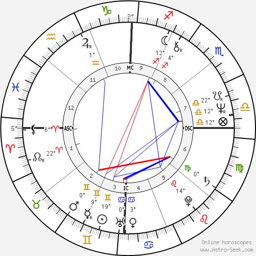 Karen Logan birth chart, biography, wikipedia 2020, 2021