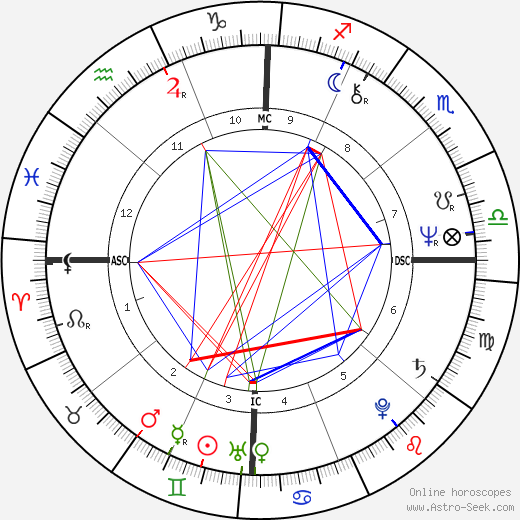 Karen Logan birth chart, Karen Logan astro natal horoscope, astrology