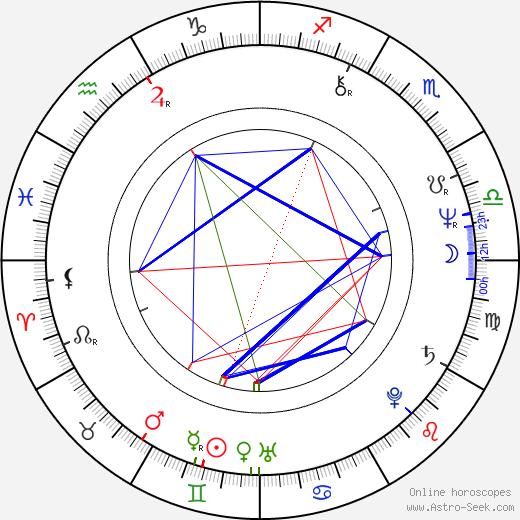 Кен Фоллетт Ken Follett день рождения гороскоп, Ken Follett Натальная карта онлайн