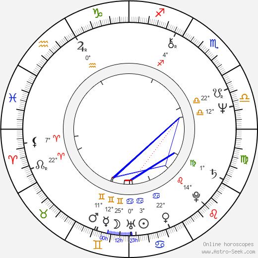 Kene Holliday birth chart, biography, wikipedia 2019, 2020
