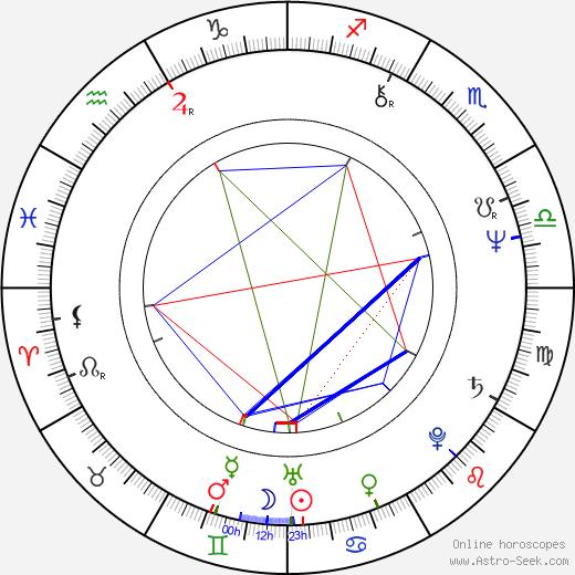 Kene Holliday birth chart, Kene Holliday astro natal horoscope, astrology