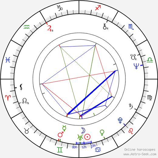 Laďka Kozderková день рождения гороскоп, Laďka Kozderková Натальная карта онлайн