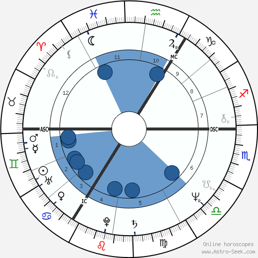 Lech Kaczyński wikipedia, horoscope, astrology, instagram