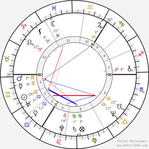 Lech Kaczyński birth chart, biography, wikipedia 2019, 2020