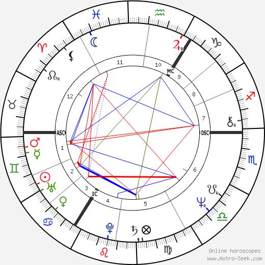 Lech Kaczyński astro natal birth chart, Lech Kaczyński horoscope, astrology