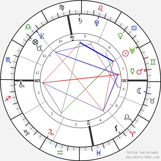 Линдси Вагнер Lindsay Wagner день рождения гороскоп, Lindsay Wagner Натальная карта онлайн