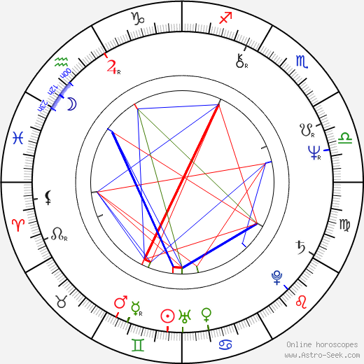 Louisa Abernathy astro natal birth chart, Louisa Abernathy horoscope, astrology