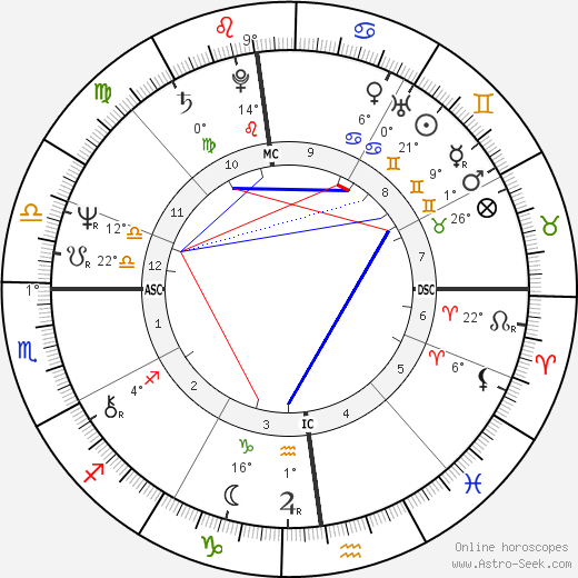 Marc Tardif birth chart, biography, wikipedia 2018, 2019