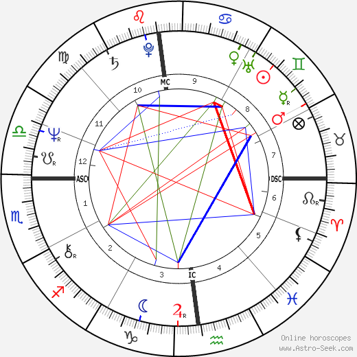 Marc Tardif astro natal birth chart, Marc Tardif horoscope, astrology